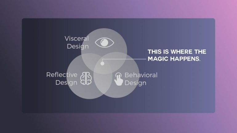 Emotional Design Concept - How Design Impacts Businesses And Customer's Decision-making Process? | Scientity