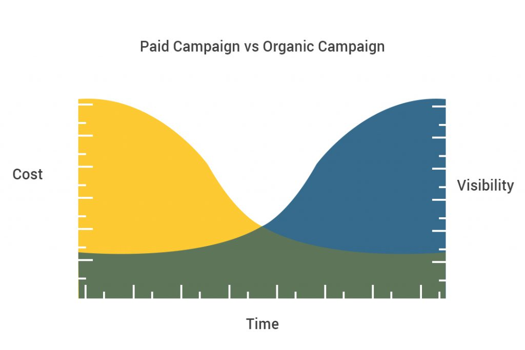 Paid Campaigns Vs Organic Campaigns